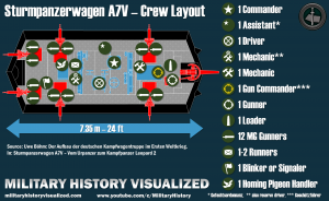 Crew Layout of the Sturmpanzerwagen A7V the first German Tank