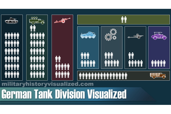 German Tank Division Organization Visualization 1 600x400