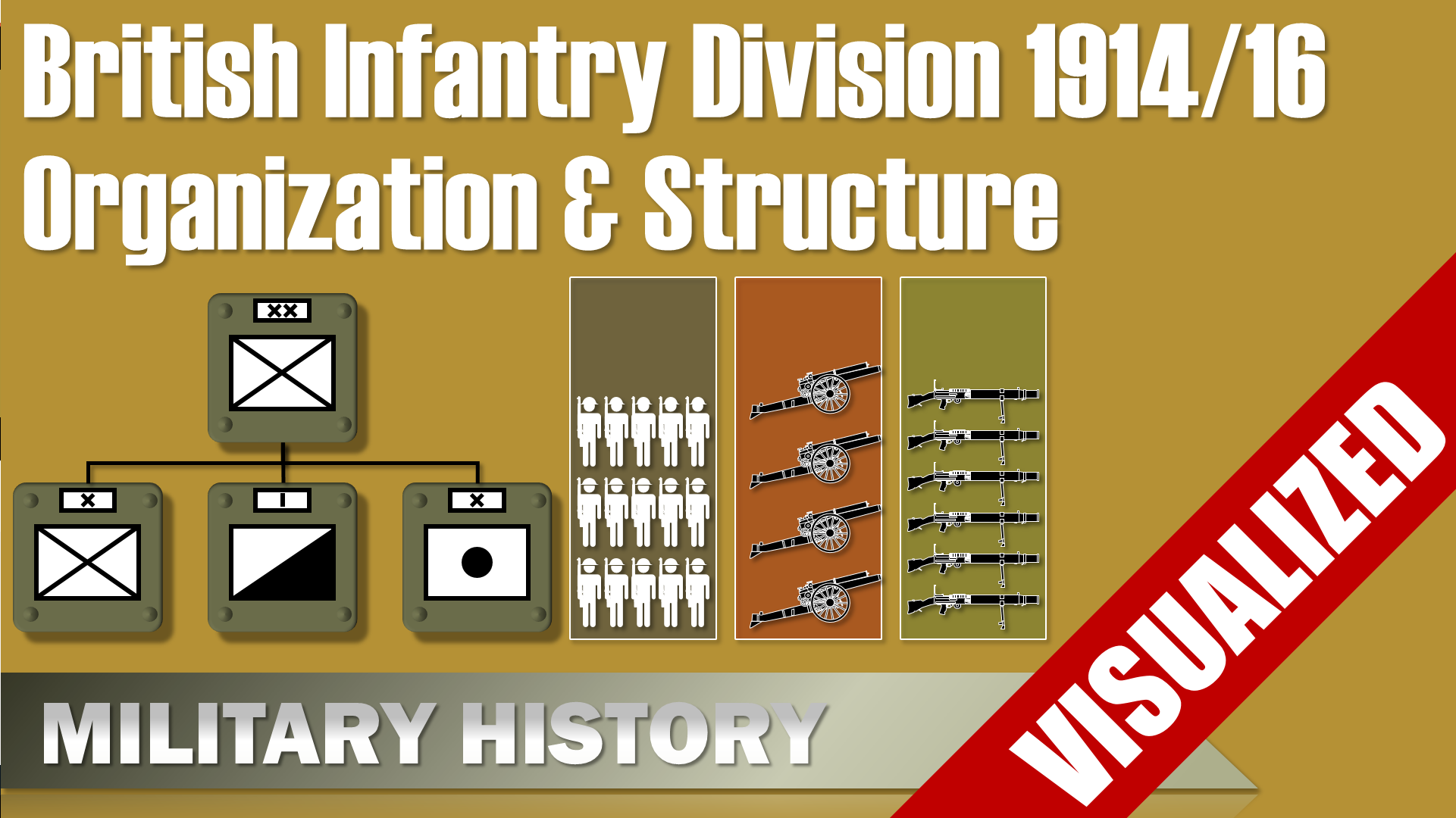 British Infantry Division 1914 1916 Organization Structure Visualization