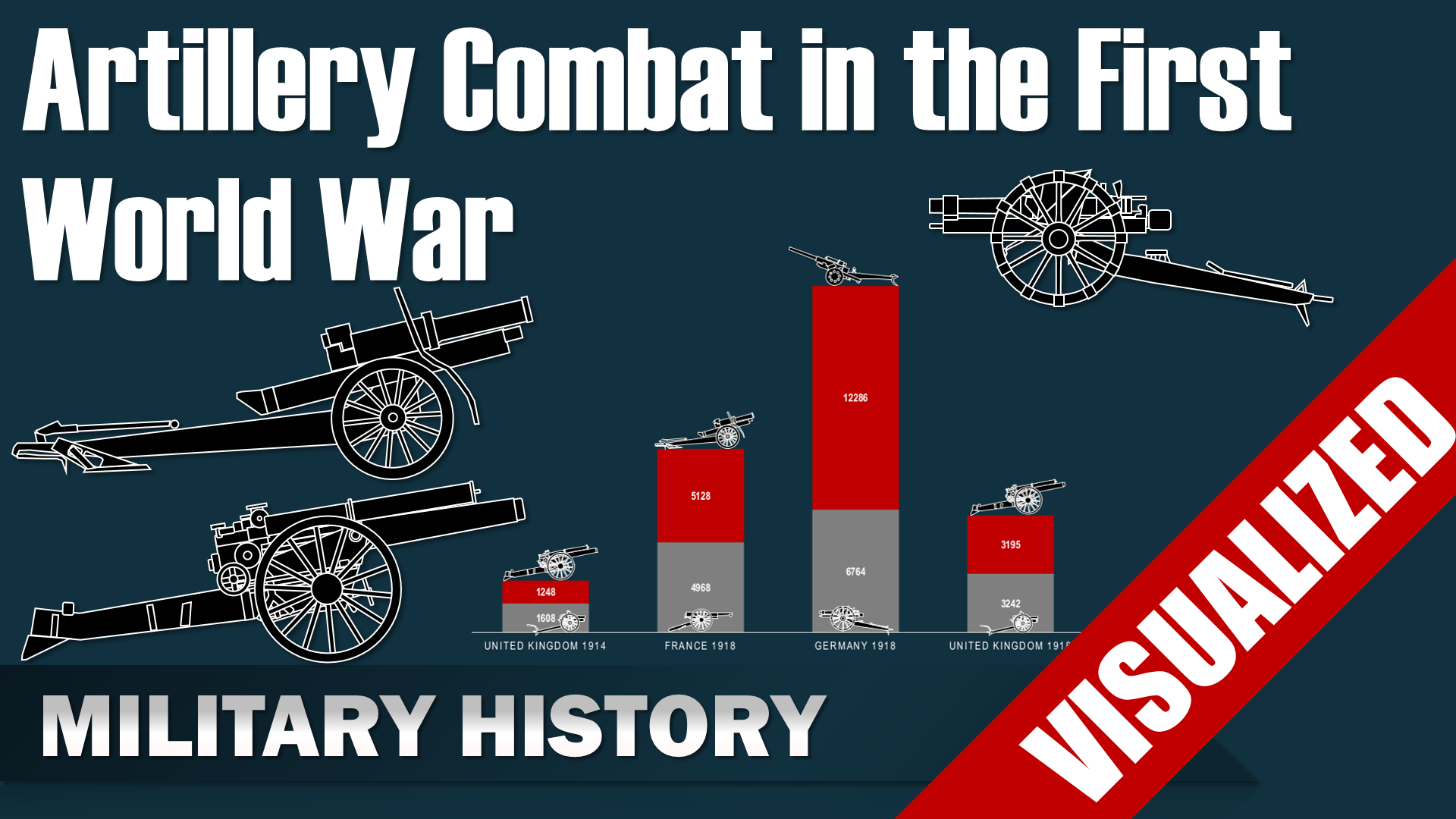 Artillery Combat in the First World War