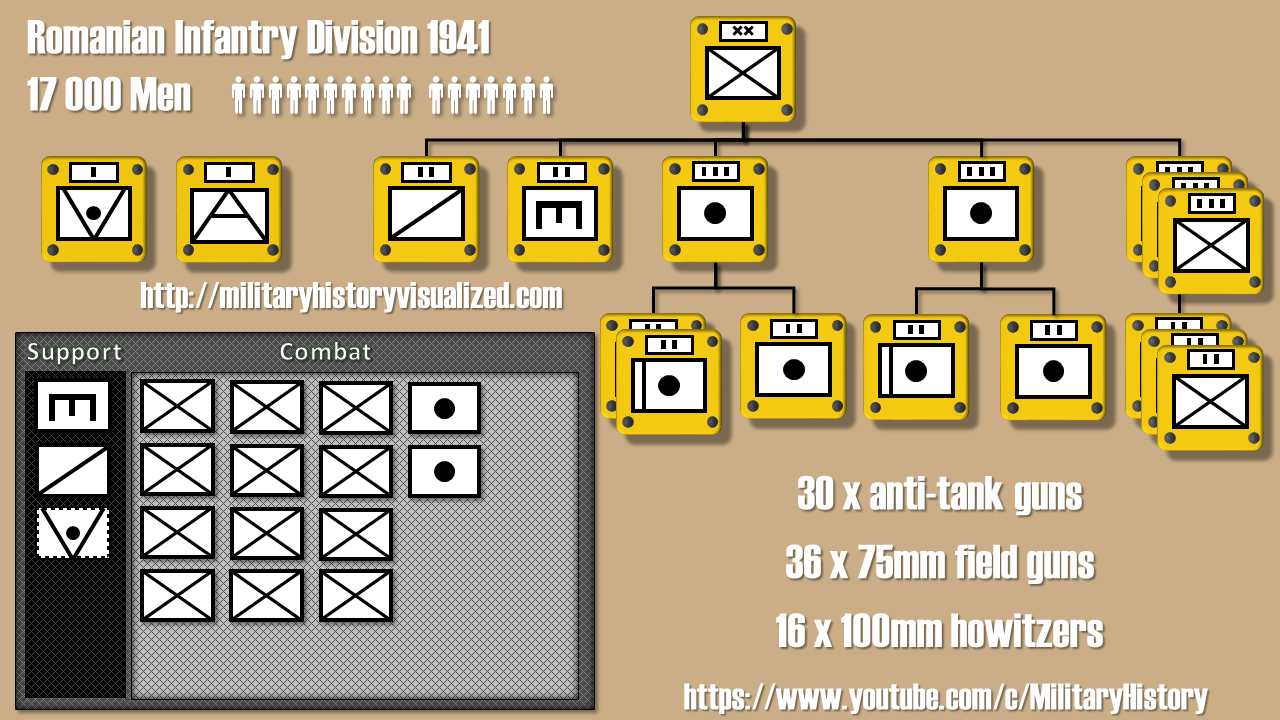 HOI 4 - Historical Infantry Division Layouts - Early War