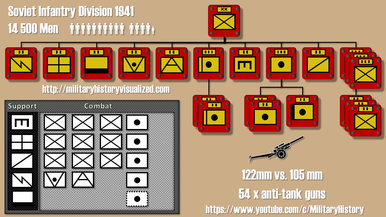 HOI 4 - Historical Infantry Division Layouts - Early War #Hearts of Iron