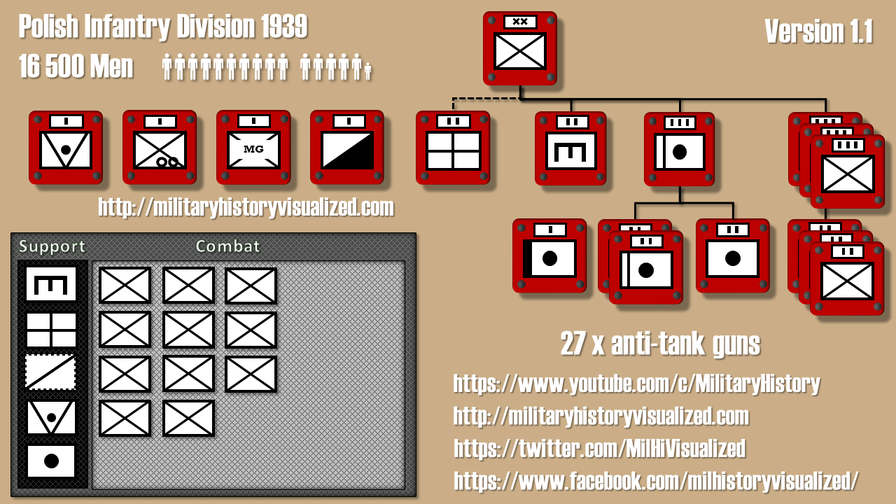 Upate: HOI 4 - Historical Infantry Division Layouts - Early